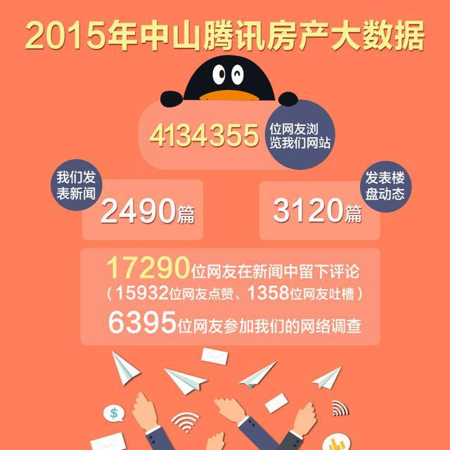 大数据揭秘:2015年中山腾讯房产为购房网友做了啥?