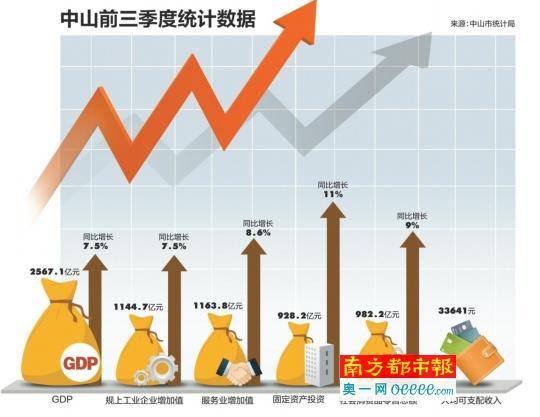中山2020年各镇区第三季度GDP_中山各镇区面积分布图