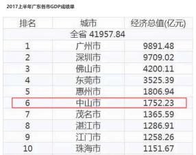 省市人口排名_中国各省市人口最新排名