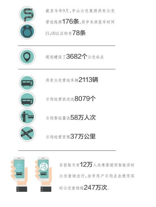 中山公交日均运营里程相当于绕地球9.25圈