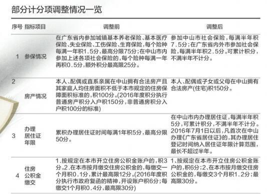 中山有合法房产积150分 违法生育处罚后可积分入户