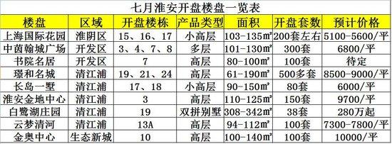 淮安七月楼市10盘将携1700余套房源入市 期房预计2019年拿房