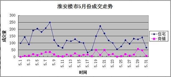 淮安楼市红五月 成交量上升