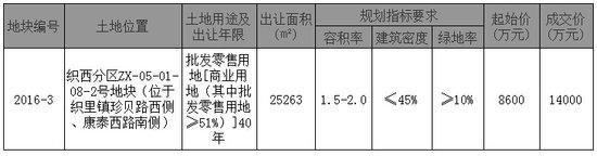 织西分区一商业用地1.4亿元成交 溢价率达62.8%