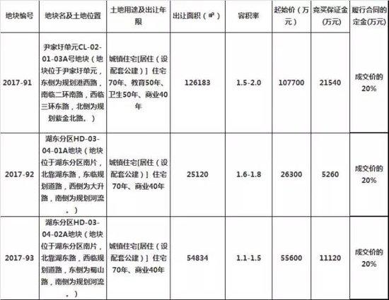 12月28日湖州主城区7宗地块 出让总起拍价30.17亿