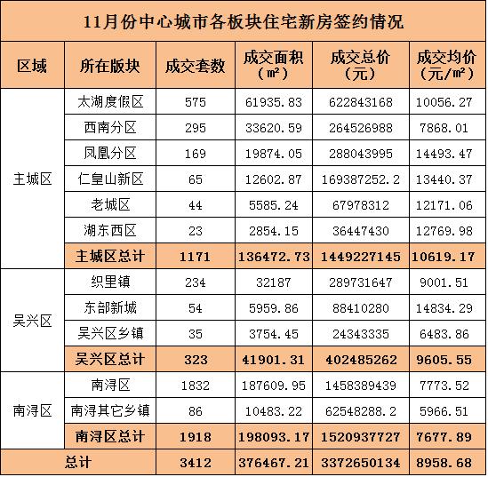 11月湖州新建商品房签约4997套 均价9060.37元/㎡