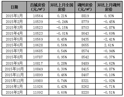 """【2月报】湖州楼市患上""""假期综合症"""" 成交暴跌近五成"""