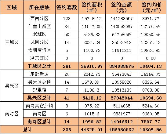 【09.04-09.10】湖州中心城市新建商品房成交593套