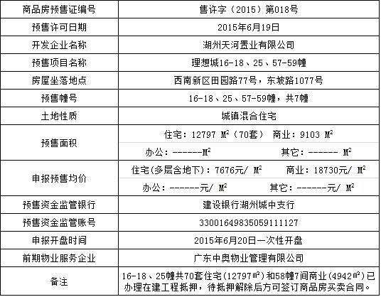 天河理想城16-18、25、57-59#预售 多层7676元/㎡