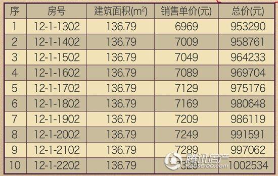 琥珀公馆感恩回馈 首付16万圆梦136方大三房