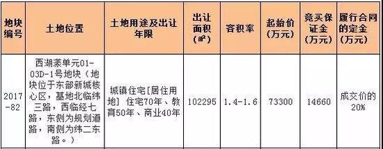 11月首次土拍 东部新城两宗地块13.24亿成交