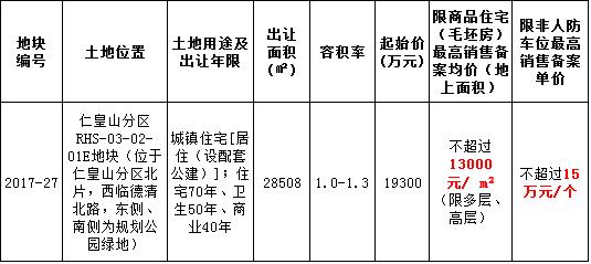 仁皇山新区又有宅地出让 最高销售备案均价13000元/㎡