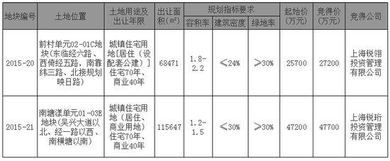 深耕东部!上实集团7.49亿再夺东部新城两地块