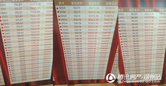 国贸仁皇二期3号楼4月28日盛大开盘 246套全部售罄