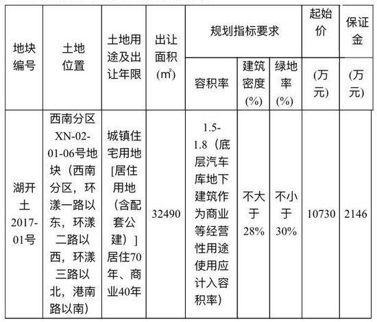 祥生置业21600万竞得西南新地块 楼面价3693元/㎡