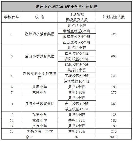 吴兴区2016年中小学招生工作实施方案致辞毕业家长初中图片