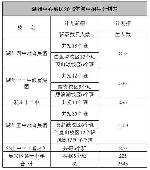 吴兴区2016年中小学招生工作实施方案初中事写生活作文图片