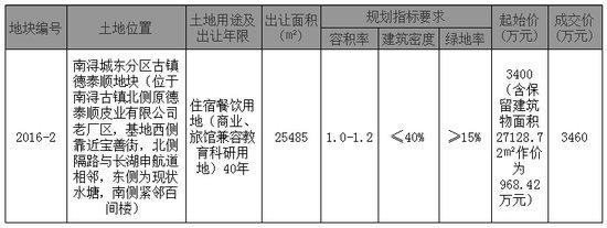 南浔城东分区古镇德泰顺(2016-2号)地块成交公告
