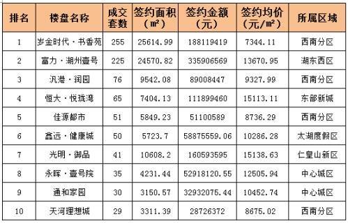 """""""银十""""热度不减 上周湖州新建商品住宅成交972套"""