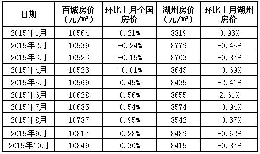 【10月报】湖州房价连跌五月