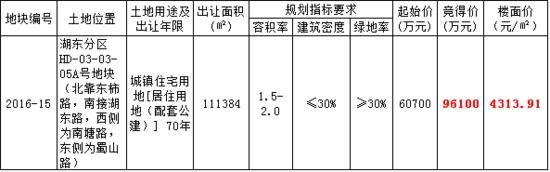 楼面价4313.91元/㎡溢价近60% 富力竟得湖东优质地块
