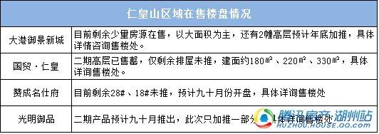 仁皇山新区库存不断减少 后续供给房源相对有限