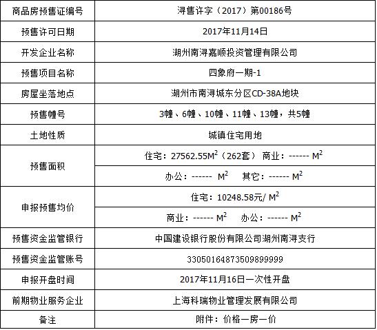 四象府一期商品房预售 住宅均价10248.58元/㎡