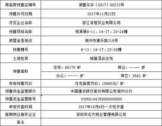 桃源居商品房预售 住宅备案均价10860元/㎡