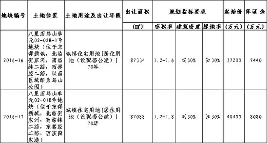 东部新城2宗宅地11月4日拍卖 起拍总价7.76亿元