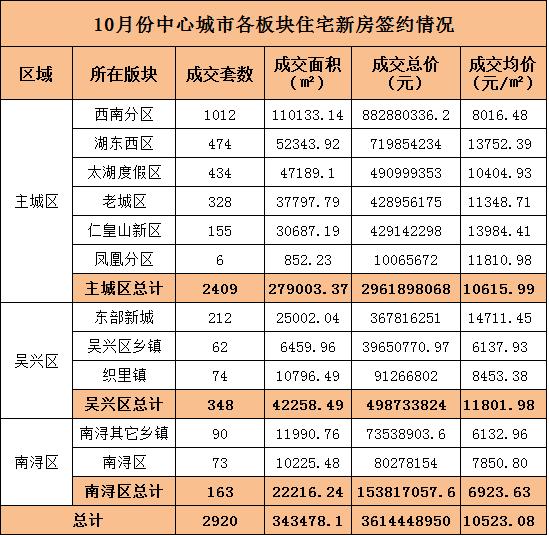 """湖州楼市银十""""翘尾"""" 商品住宅均价10523.08元/㎡"""