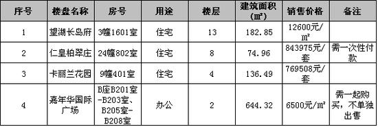 2015年第53批退购商品房公开销售公告