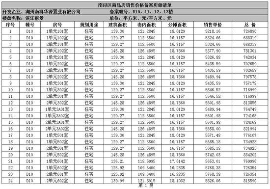 商品房预售许可公告-----滨江丽景-3