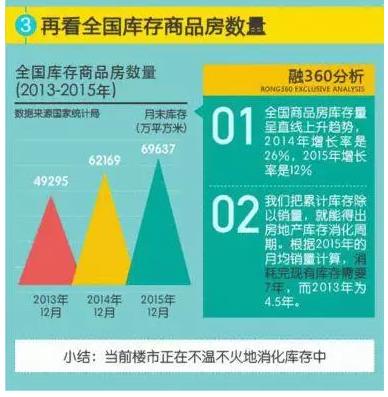 2016年房地产的9大趋势 买不买都要看