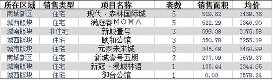 11月25日仙桃住宅成交25套 均价3351.24元/平米