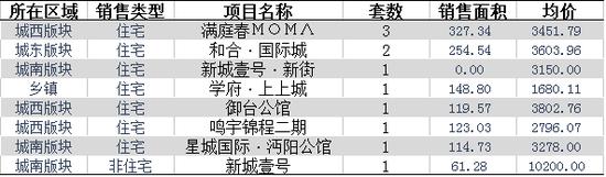 11月26日仙桃住宅成交12套 均价3243.26元/平米
