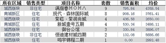 11月24日仙桃住宅成交37套 均价3395.87元/平米