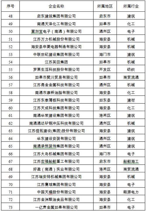 2017年南通市营业收入百强民企名单出炉 中南,三建,二建位列前三甲
