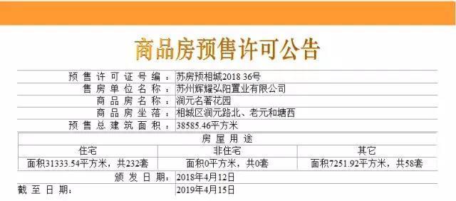吴江一楼盘领213套住宅销许 备案单价低至0.88万/平