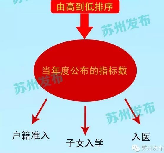 苏州流动人口积分管理将启动 图解管理办法