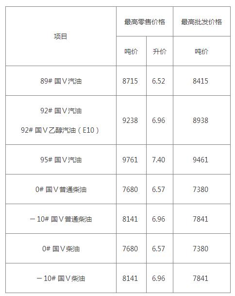 新年首涨!江苏92号汽油涨至6.96元/升 加满多花7.5元