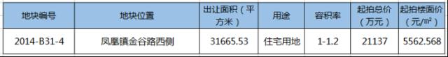 快讯:张家港又挂1宗住宅用地!起拍楼面价5563元/㎡