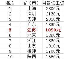 下月起江苏将上调最低工资标准 重点影响六群人