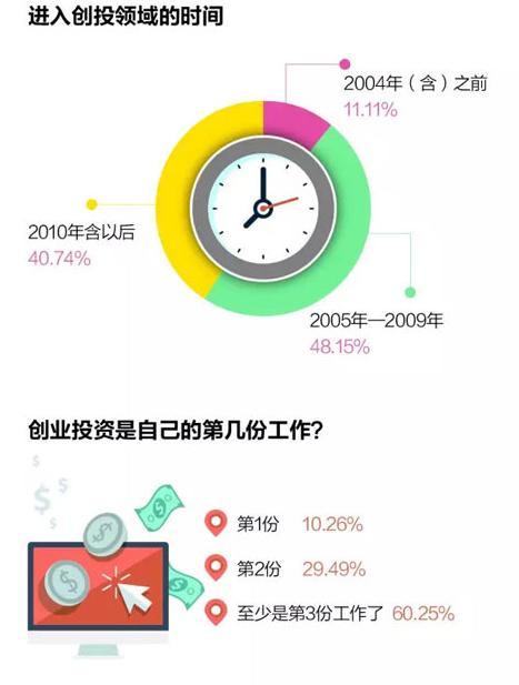 【40岁以下投资人调查报告】中国新生代投资人成长圣经