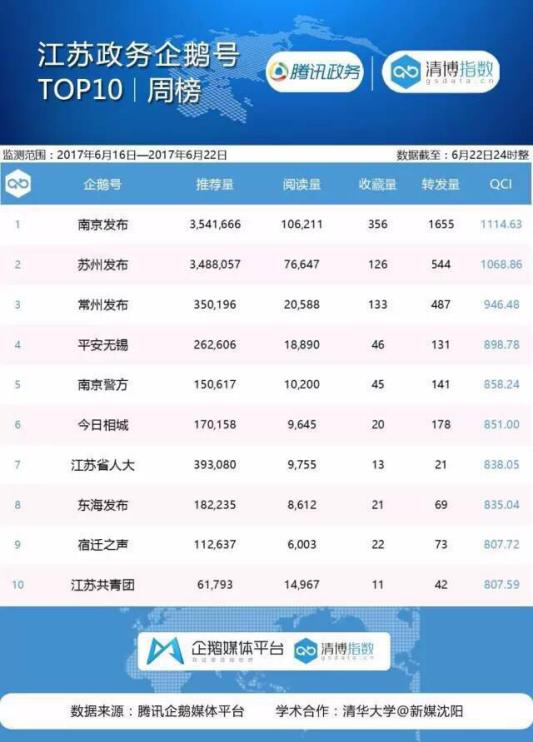江苏政务榜:两账号推荐量同破300万