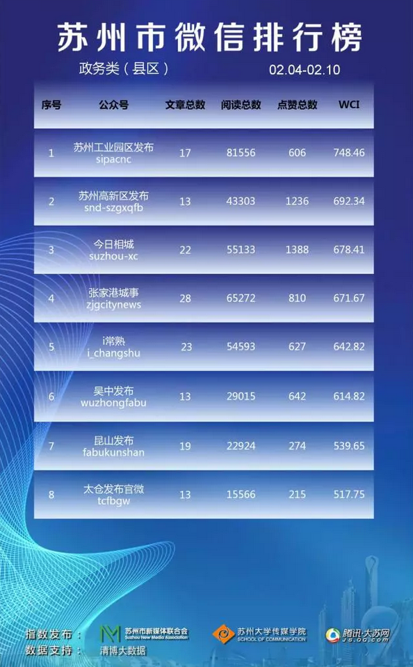 苏州市微信排行榜周榜(02.04-02.10)