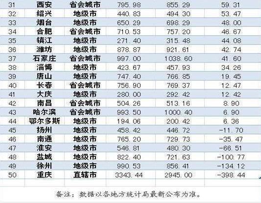 城市人口排行榜_中国省会城市人口排名最多是