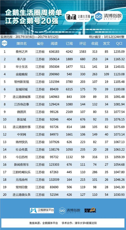 江苏企鹅榜:泰州之声位列第一 泰八卦居第二
