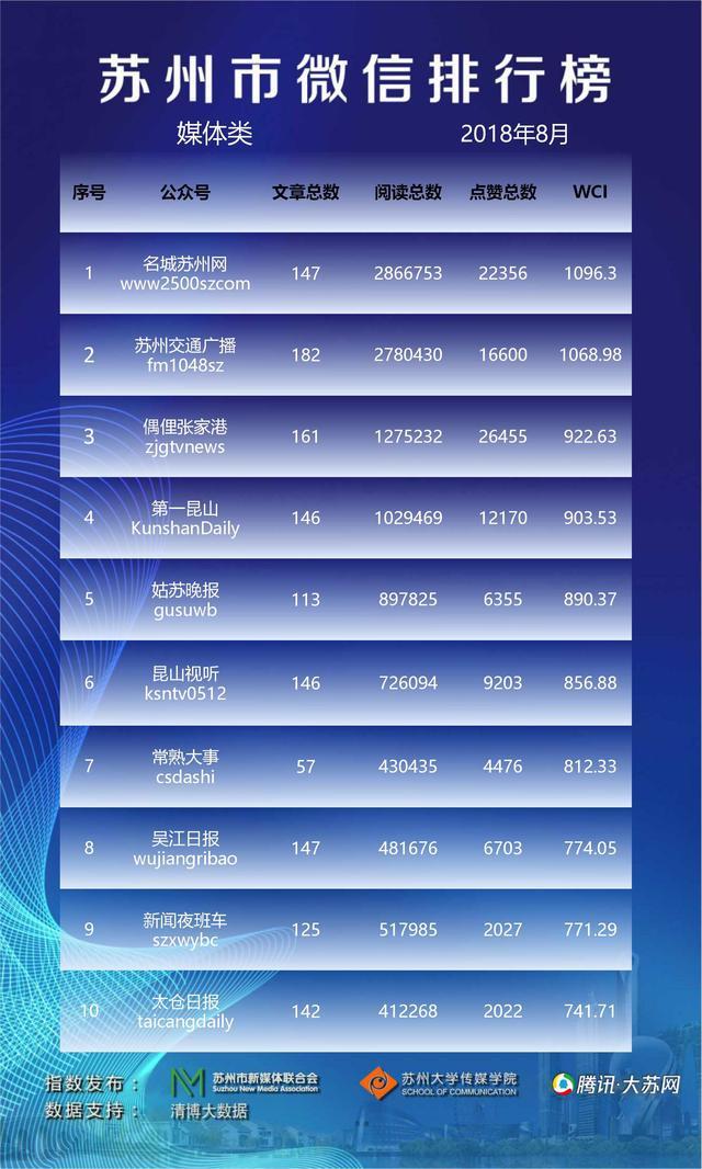 苏州市微信排行榜月榜(2018年8月)