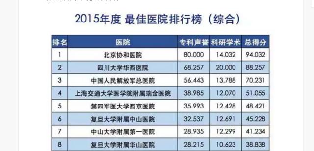 全国最佳医院百强名单出炉 江苏7所上榜
