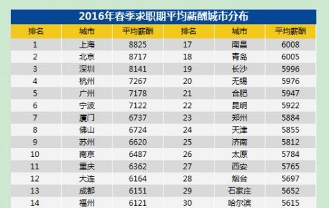 苏州白领平均薪酬6620元 位列全国第九名